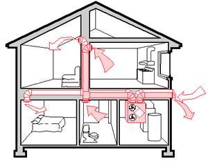 Контролируемые вентиляционные системы