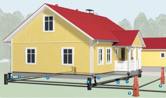 Фото схема системы дренажа и ливневой канализации для частного дома: комплектация и расположение элементов