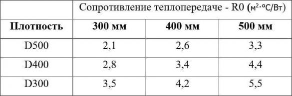 Расчетное тепловое сопротивление газобетона