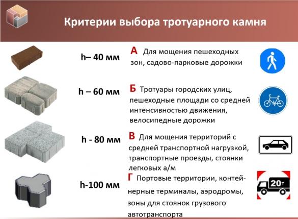 Фото критерии выбора тротуарного камня по толщине и целевому применению