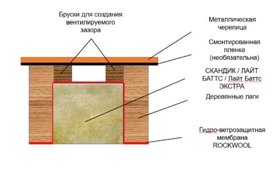 Фото пирог мансардной крыши