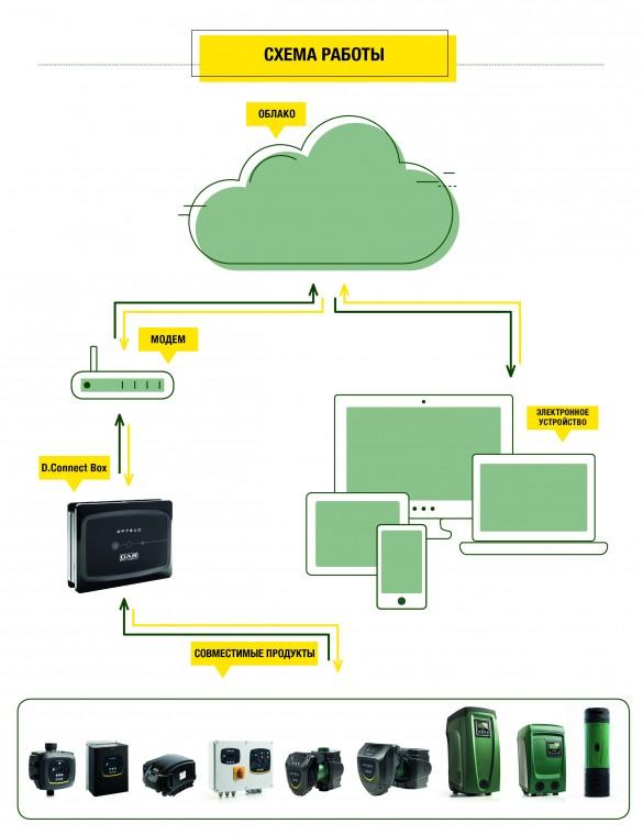 Фото схема подключения и работы облачного сервиса