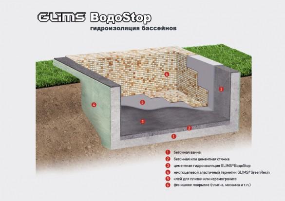 Фото схема гидроизоляции бассейна