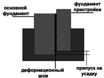 Фото присоединение фундамента через деформационный шов