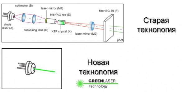 Фото технологии продуцирования зеленого лазерного луча