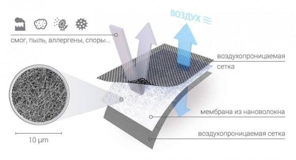 Фото схема состава москитной сетки-фильтра