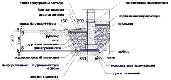 Фото схема отмостки и вертикальной гидроизоляции