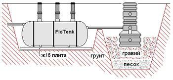 Системы очистки «Флотенк»